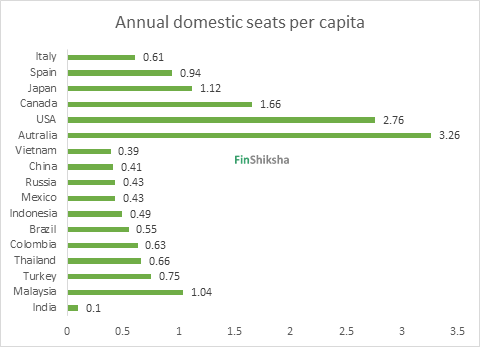 FinShiksha Sector Insights – Airline Sector in India – Part
